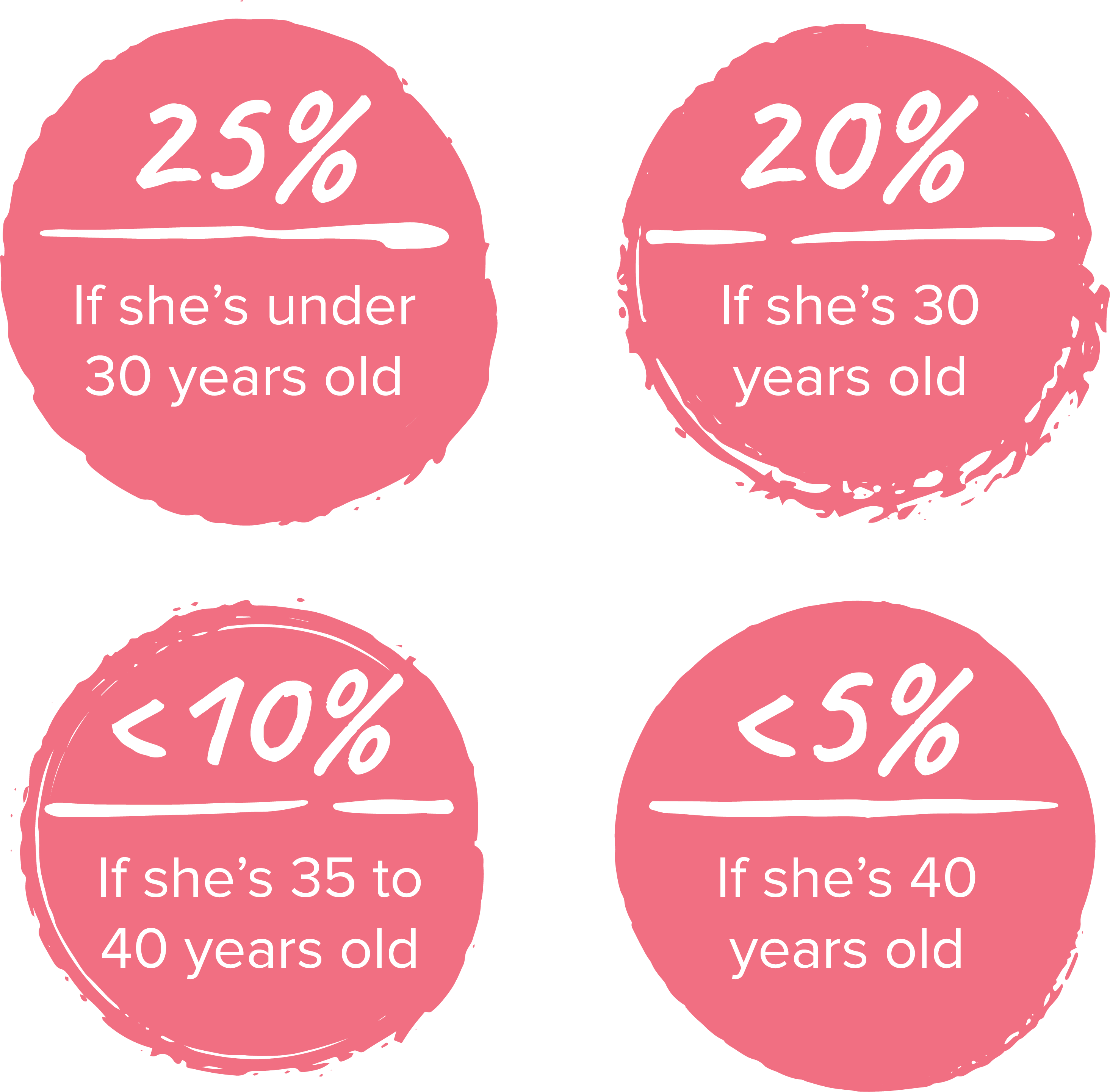 Age and Chances Graphic