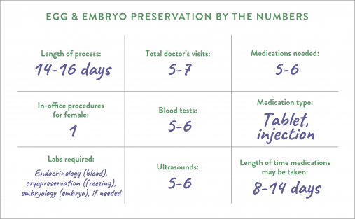 Egg and embryo preservation by the numbers