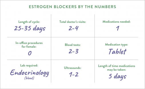 Estrogen blockers by the numbers