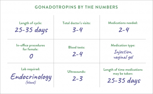 Gonadotropins by the numbers
