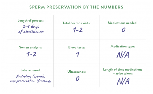 Sperm preservation by the numbers